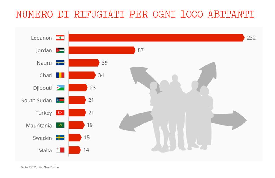 Rifugiati_Ogni1000_b