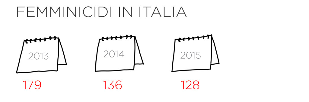 femminicidi_italia_v2